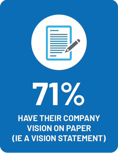 EGIA Snapshot Survey - What percentage of contracting companies have their company vision on paper?