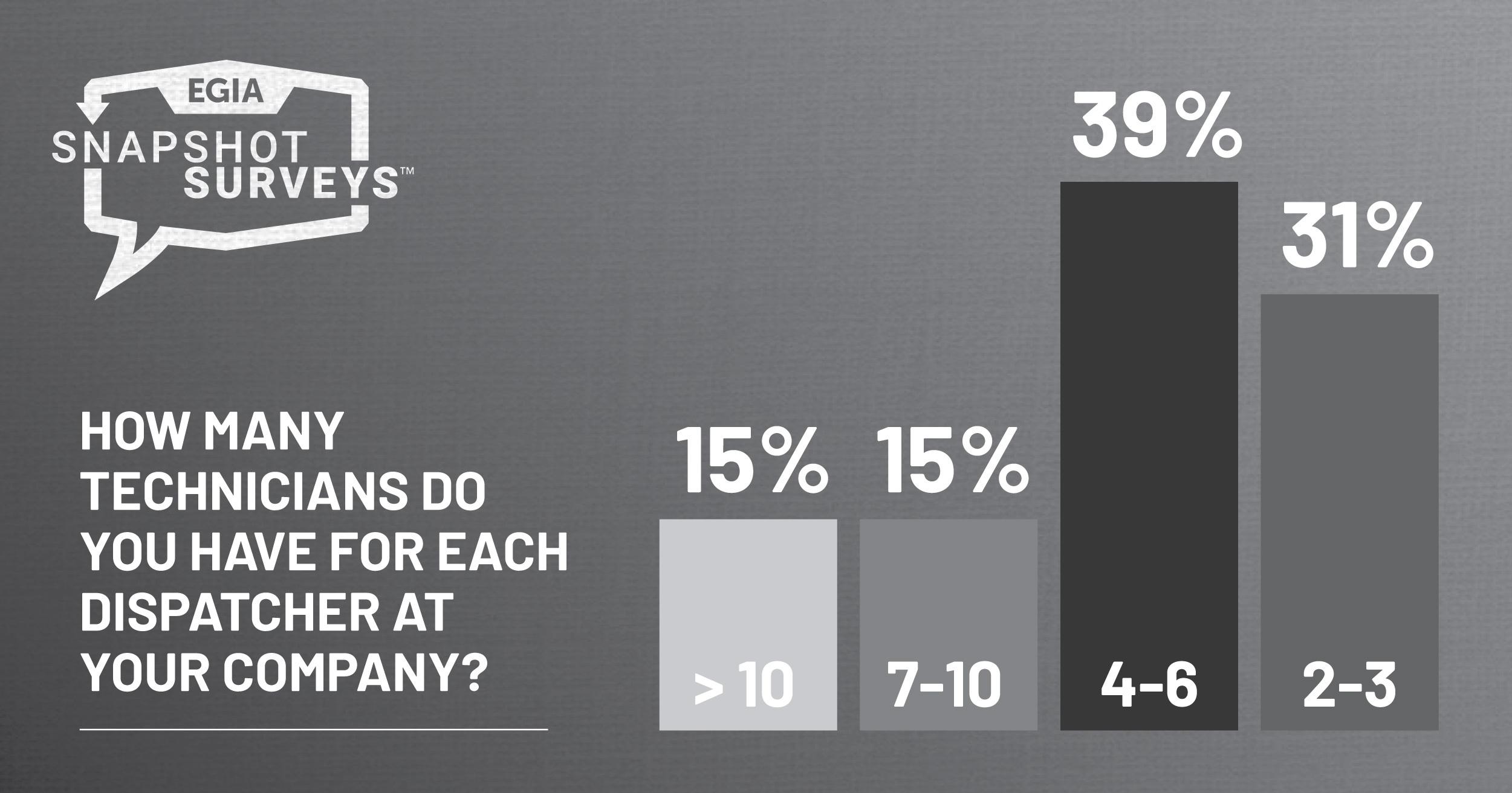 EGIA Snapshot Survey - Dispatching